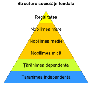 Structura societatii feudale
